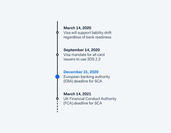 PSD2: Understanding Strong Customer Authentication - Adyen
