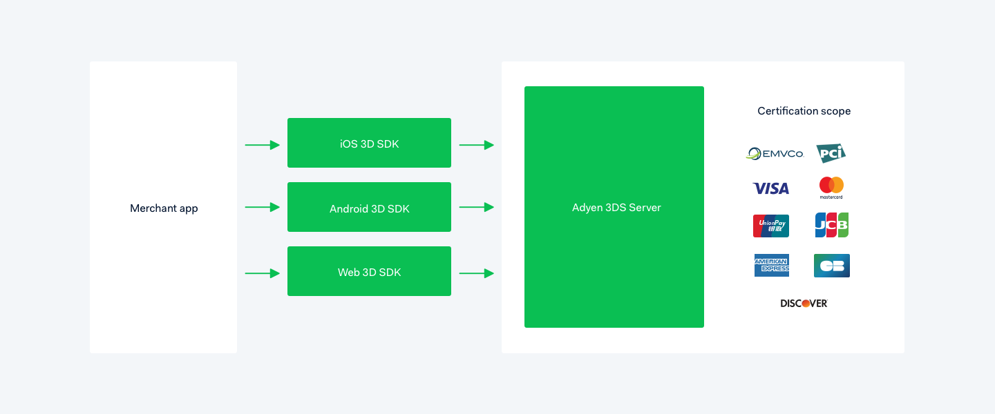 3D Secure 2 0: A new authentication solution - Adyen