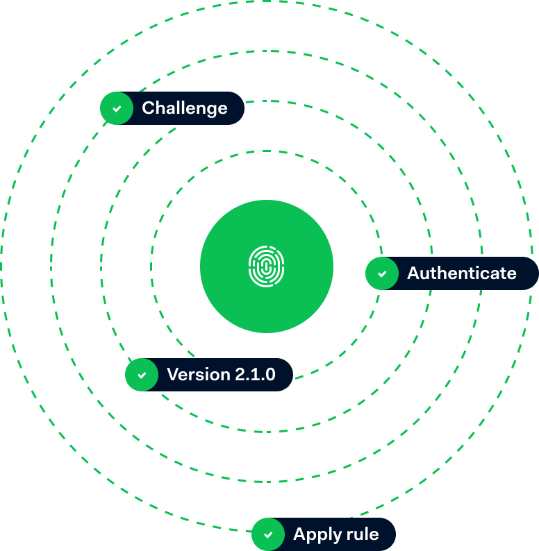 Schéma d'authentification 3d secure 2.0