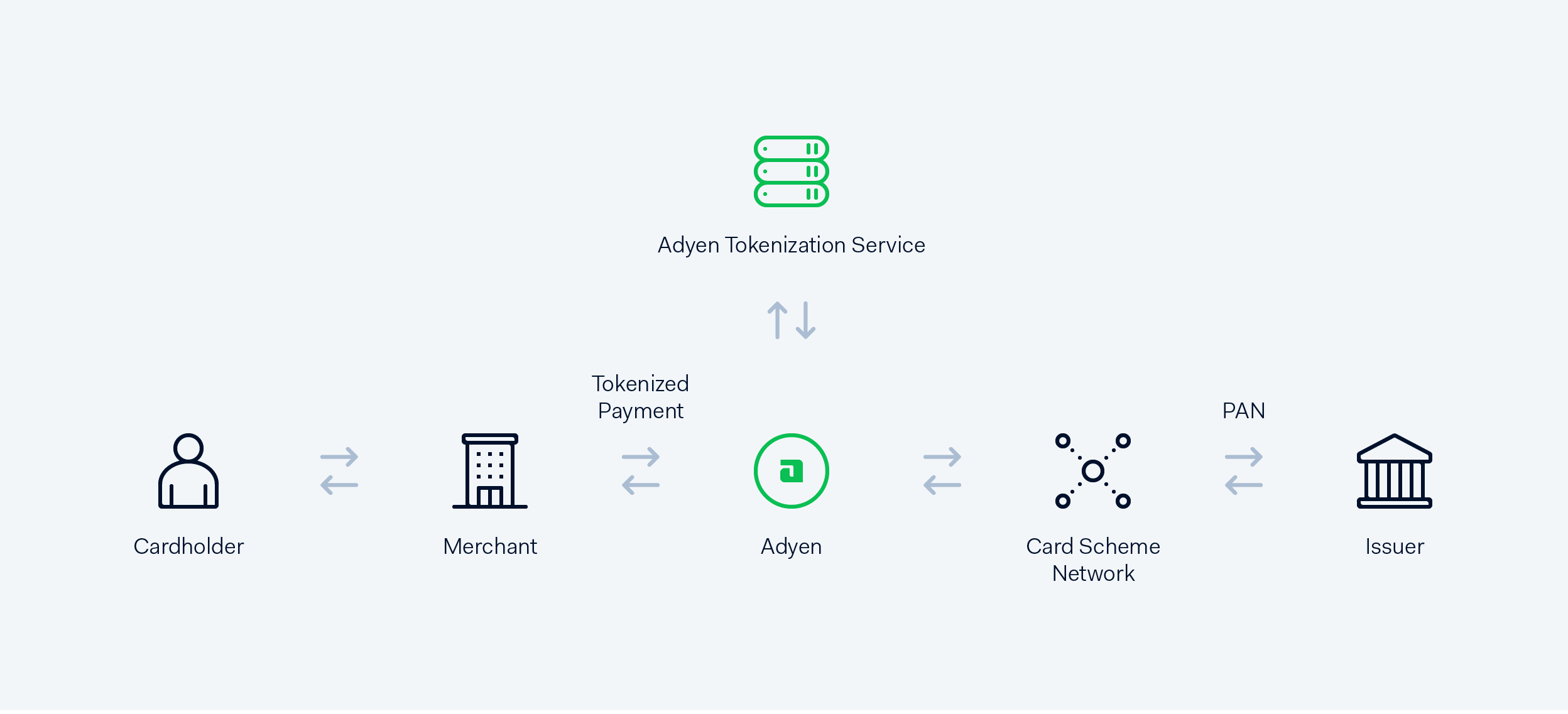Tokenization flow diagram