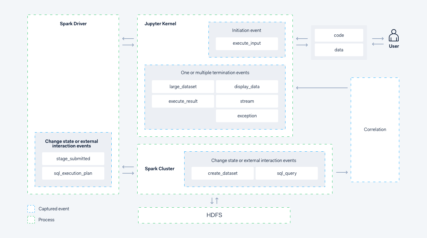 Diagram of our data science platform