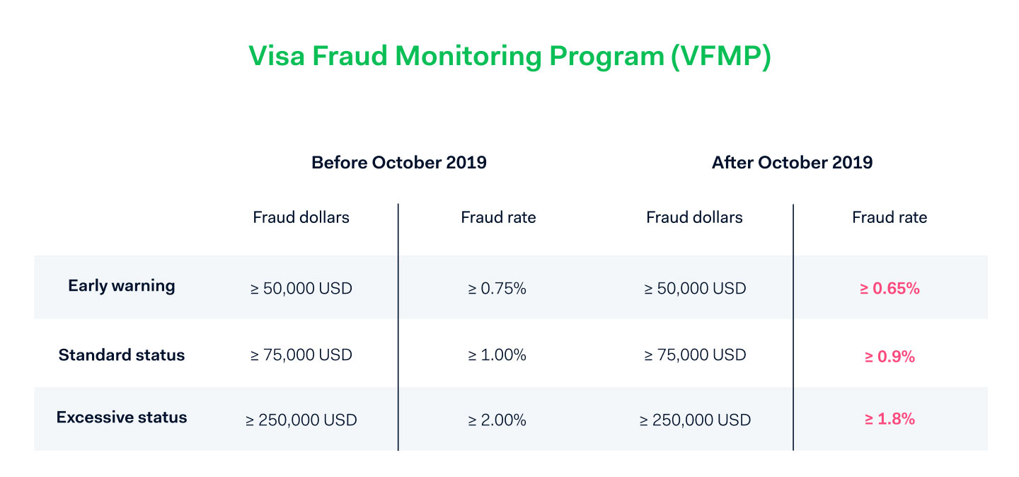 Visa Fraud Monitoring Program (VFMP)
