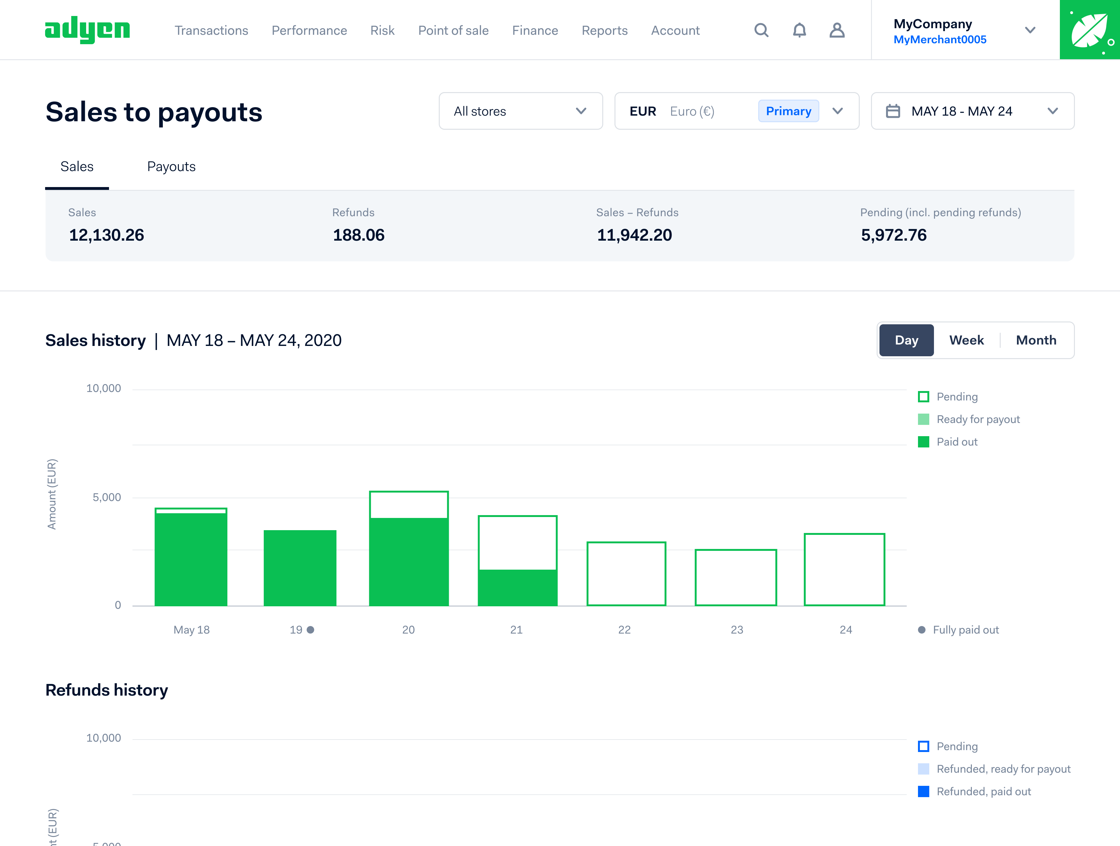 Adyen sales to payouts dashboard screenshot