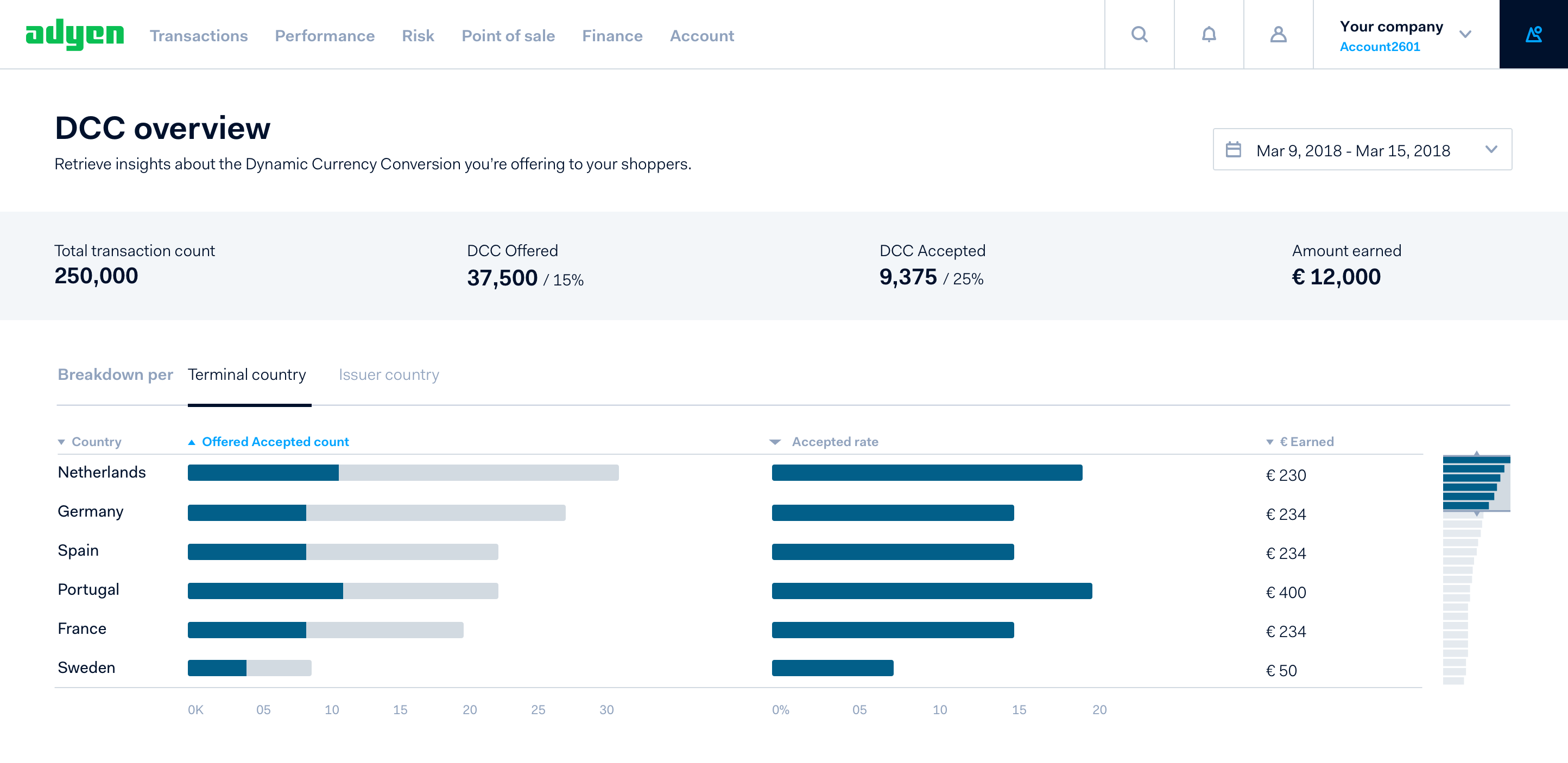 DCC overview dashboard