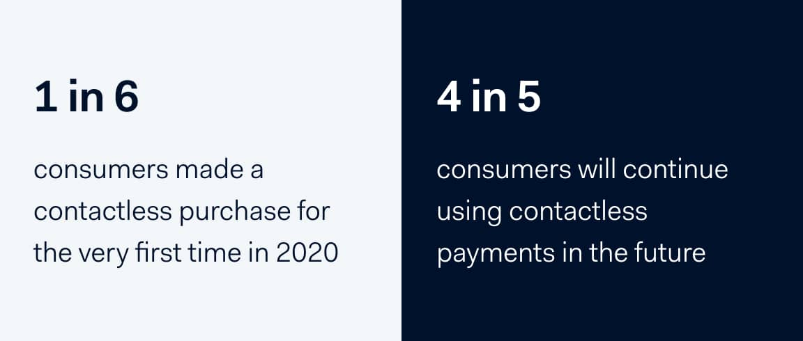 Stats about contactless payments