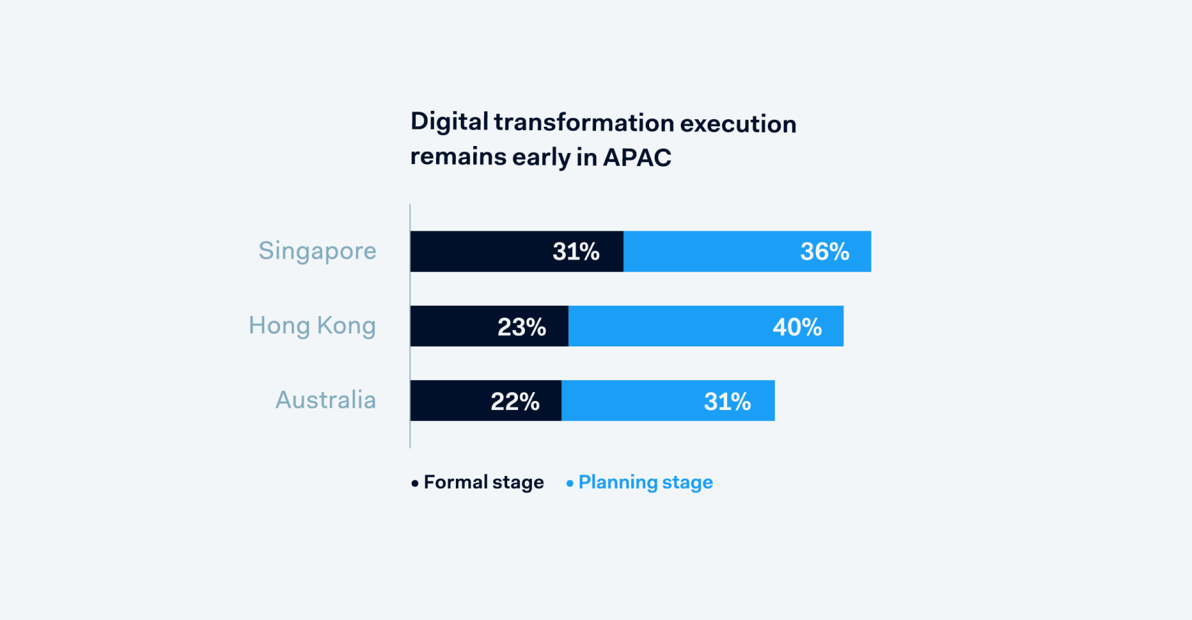 Digital transformation execution remains early in APAC