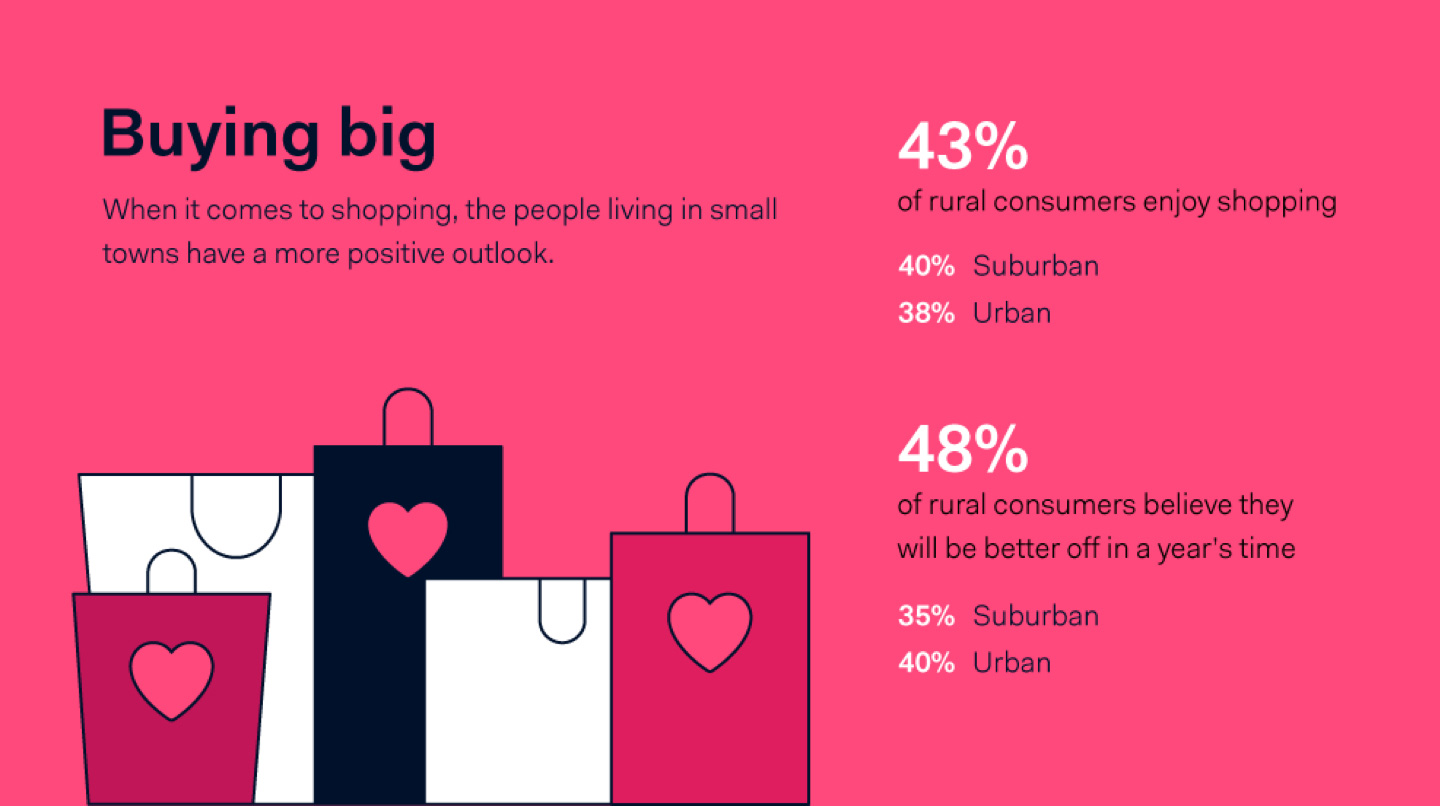 Rural Americans enjoy shopping the most.