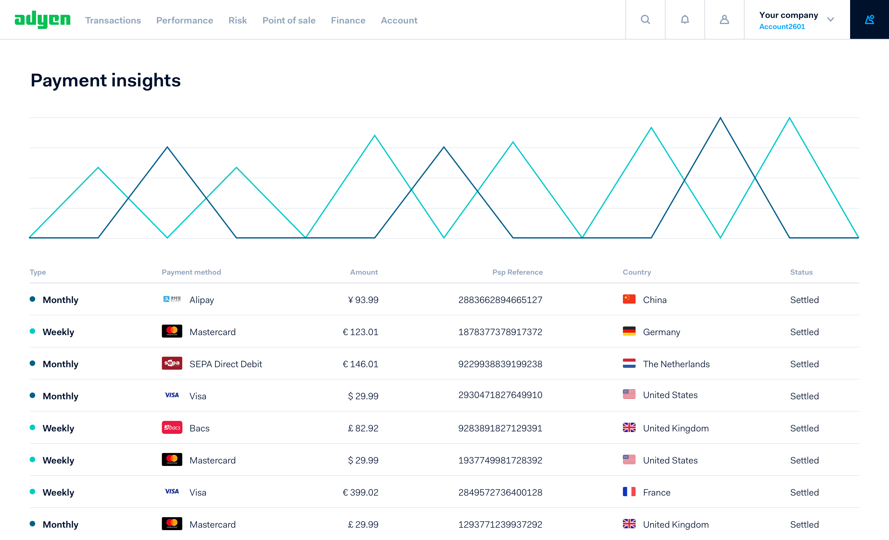 Dashboard showing subscription payments