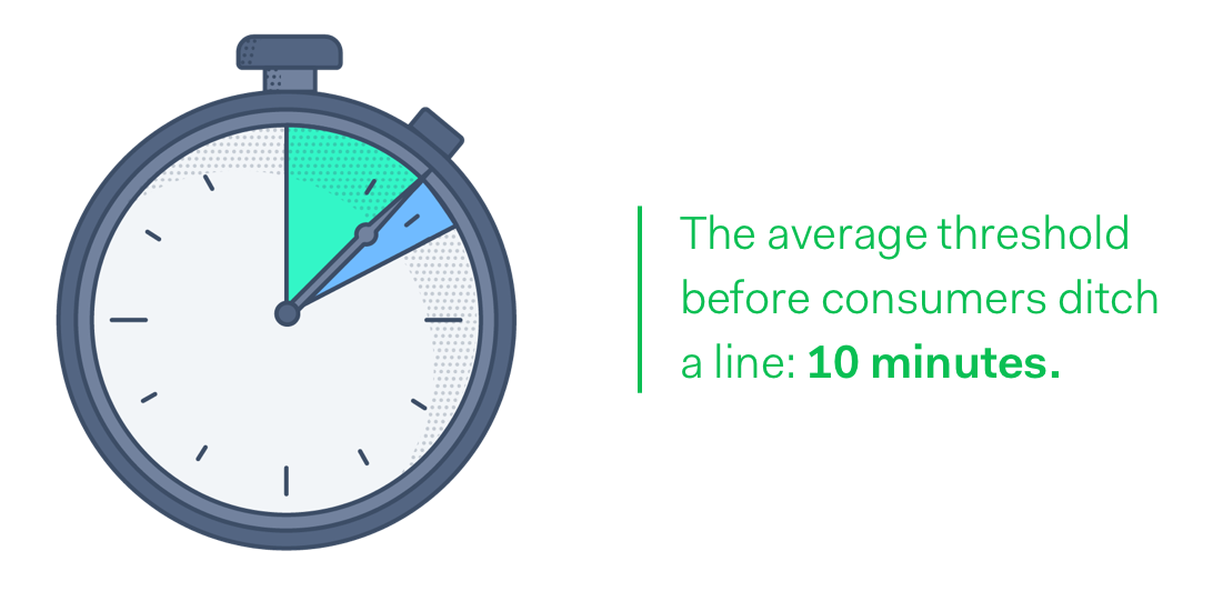 The average threshold before consumers ditch a line: 10 minutes.