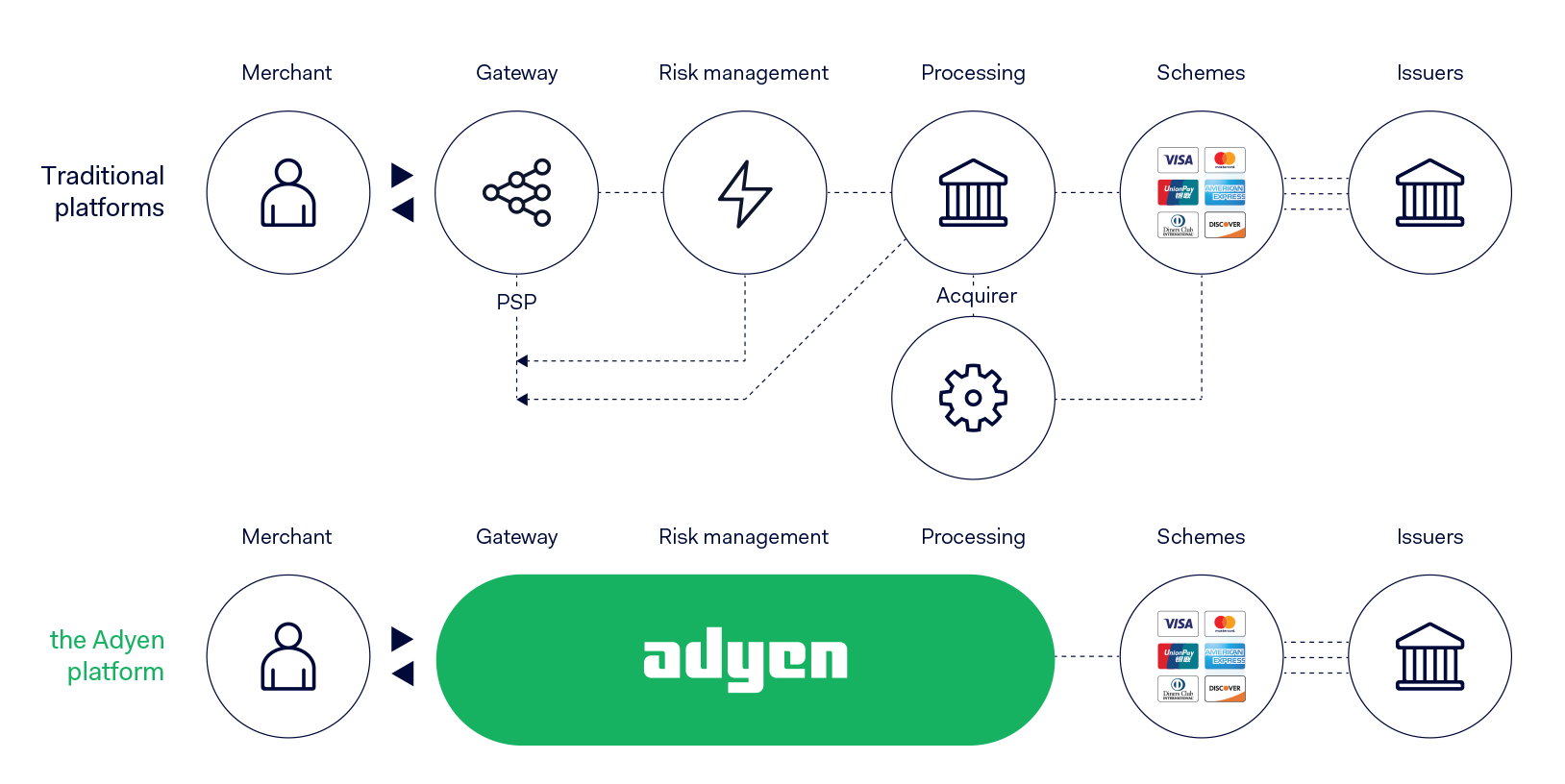 The adyen payment platform diagram